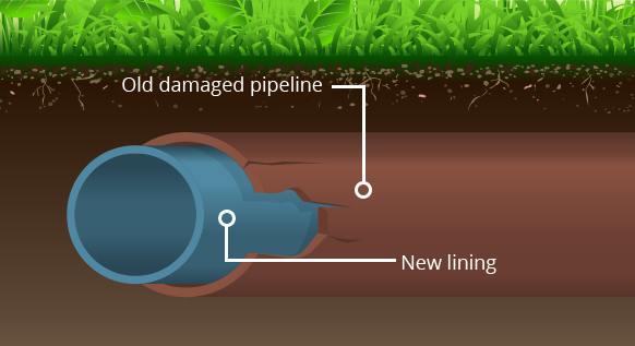 Trenchless sewer repair pipe lining jetspeed plumbing home repairs can be costly solutioingenieria Image collections